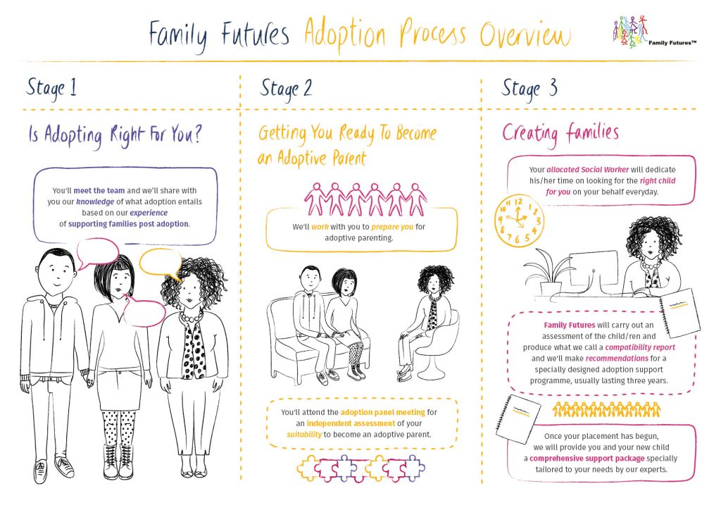 Family Futures_ProcessOverview